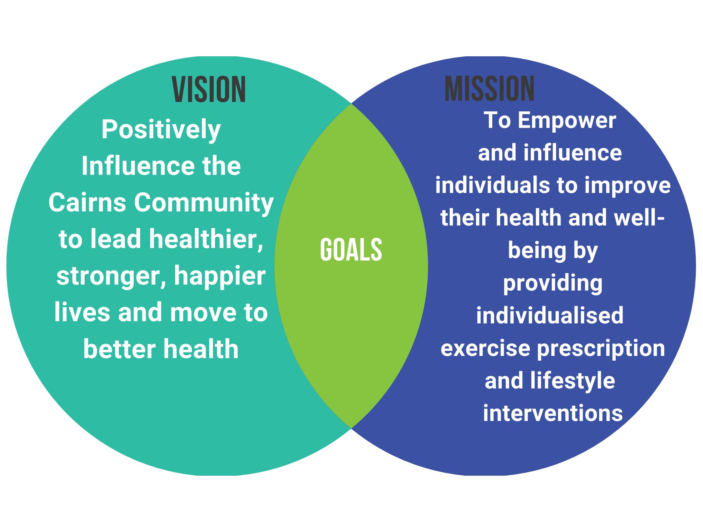 Vision Mission Venn Diagram (2)